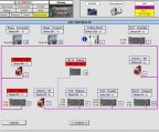 Diagnostic screen of the SCADA system of a production line.
